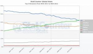 Chrome Dünya'da Lider Tarayıcı